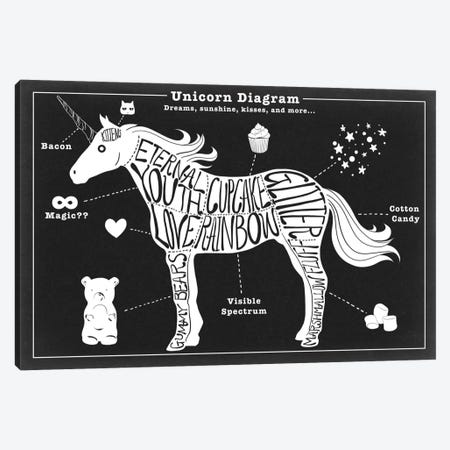 Unicorn Anatomy Diagram Canvas Print #ICA1055} by 5by5collective Art Print