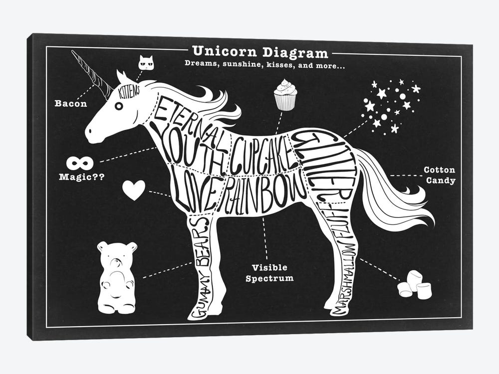 Unicorn Anatomy Diagram Canvas Print By 5by5collective Icanvas