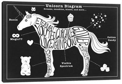 Unicorn Anatomy Diagram Canvas Art Print