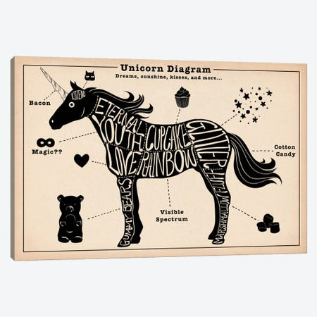 Unicorn Anatomy Diagram #2 Canvas Print #ICA1056} by 5by5collective Art Print
