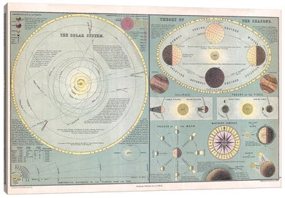 Solar System, Seasons and the Moon Maps Canvas Art Print