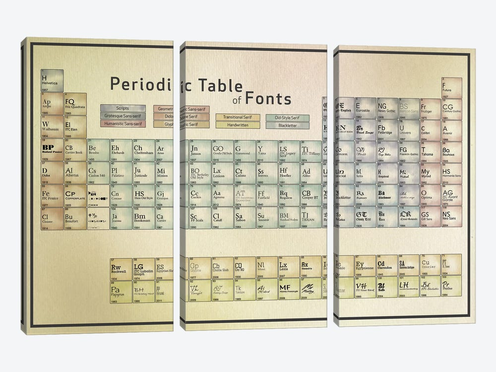 Periodic Table of Fonts #1 by 5by5collective 3-piece Canvas Artwork