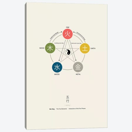 Five Elements Canvas Print #TAD49} by Thoth Adan Canvas Wall Art