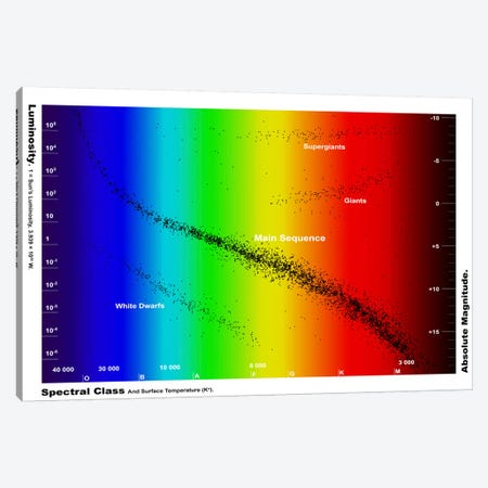 Diagram Showing The Spectral Class And Luminosity Of Stars Canvas Print #TRK1207} by Fahad Sulehria Canvas Print