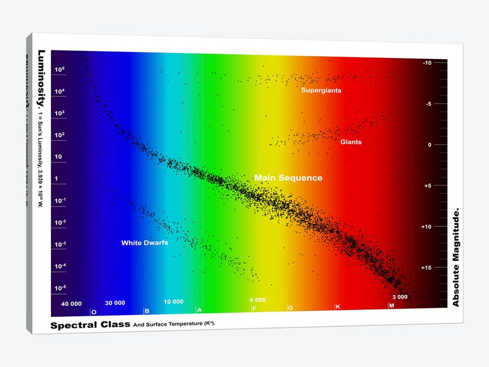 Diagram Showing The Spectral Class And Luminosity Of Stars by Fahad Sulehria 1-piece Canvas Print