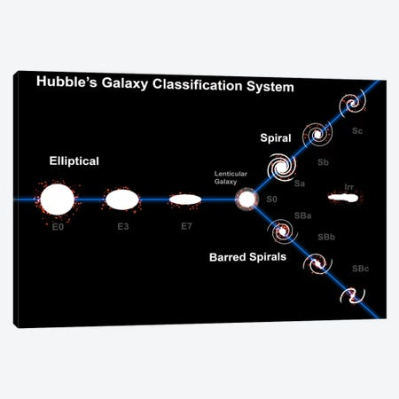 Edwin Hubble's Galaxy Classification System Canvas Print #TRK1208} by Fahad Sulehria Canvas Artwork