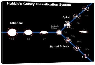 Edwin Hubble's Galaxy Classification System Canvas Art Print