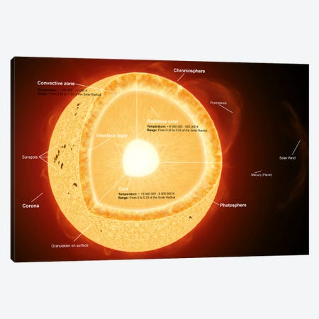 Illustration Showing The Various Parts That Make Up The Sun Canvas Print #TRK1209} by Fahad Sulehria Canvas Wall Art