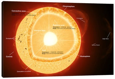 Illustration Showing The Various Parts That Make Up The Sun Canvas Art Print