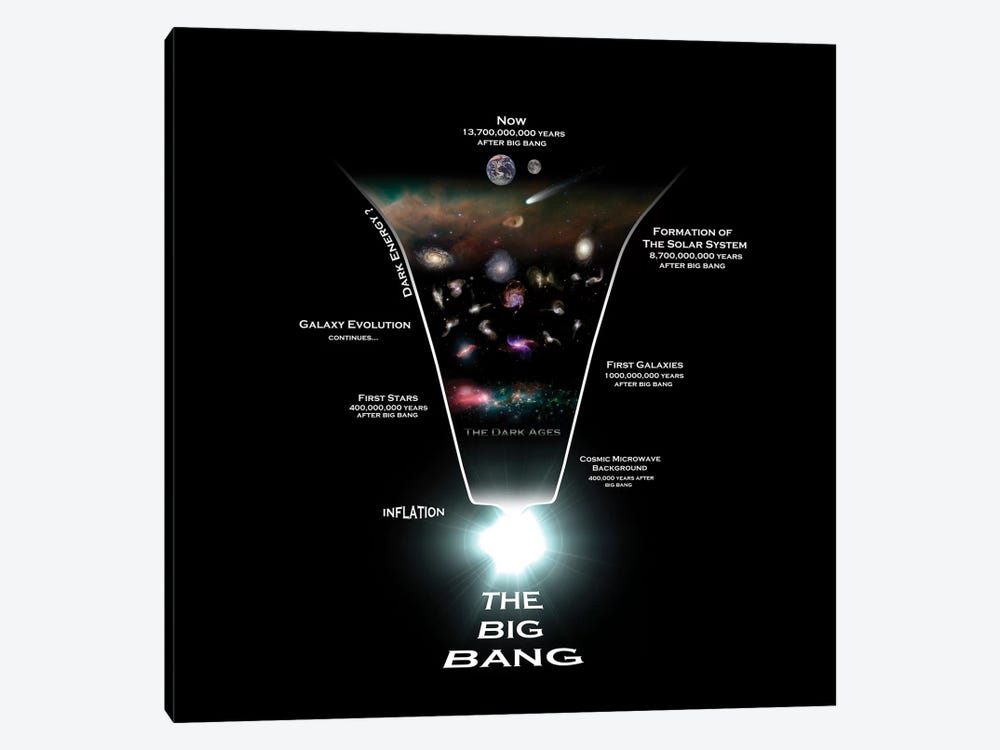 Diagram Illustrating The History Of The Universe by Rhys Taylor 1-piece Canvas Art
