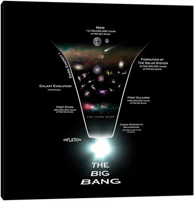 Diagram Illustrating The History Of The Universe Canvas Art Print