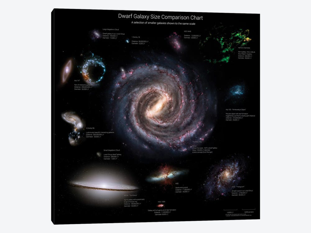 Galaxy Sizes Compared To IC 1101, The Largest Known Galaxy by Rhys Taylor 1-piece Canvas Art