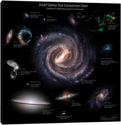 Galaxy Sizes Compared To IC 1101, The Largest Known Galaxy Canvas Art Print