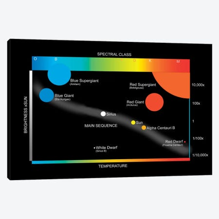 A Simplified Hertzprung-Russell Diagram Showing How Stars Are Classified Canvas Print #TRK1374} by Ron Miller Canvas Art Print
