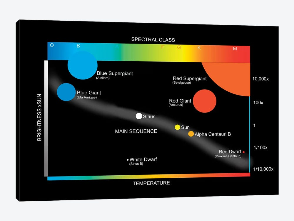A Simplified Hertzprung-Russell Diagram Showing How Stars Are Classified by Ron Miller 1-piece Canvas Wall Art
