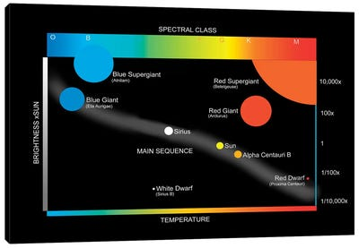 A Simplified Hertzprung-Russell Diagram Showing How Stars Are Classified Canvas Art Print