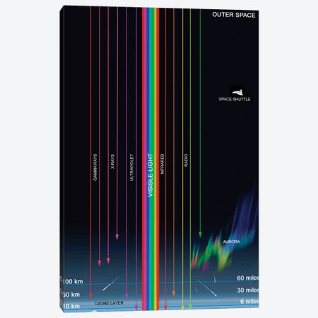 Diagram Of The Transparency Of Earth's Atmosphere To Different Types Of Radiation Canvas Print #TRK1376} by Ron Miller Canvas Print