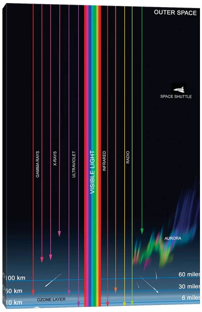 Diagram Of The Transparency Of Earth's Atmosphere To Different Types Of Radiation Canvas Art Print