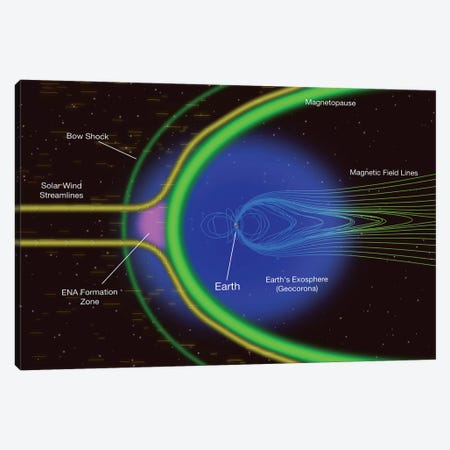 Diagram Of Energetic Neutral Atoms From A Region Outside Earth's Magnetopause Canvas Print #TRK1449} by Stocktrek Images Canvas Artwork