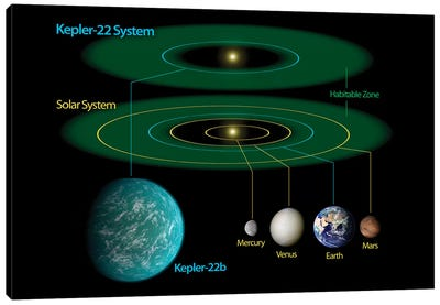 This Diagram Compares Our Own Solar System To Kepler-22 Canvas Art Print