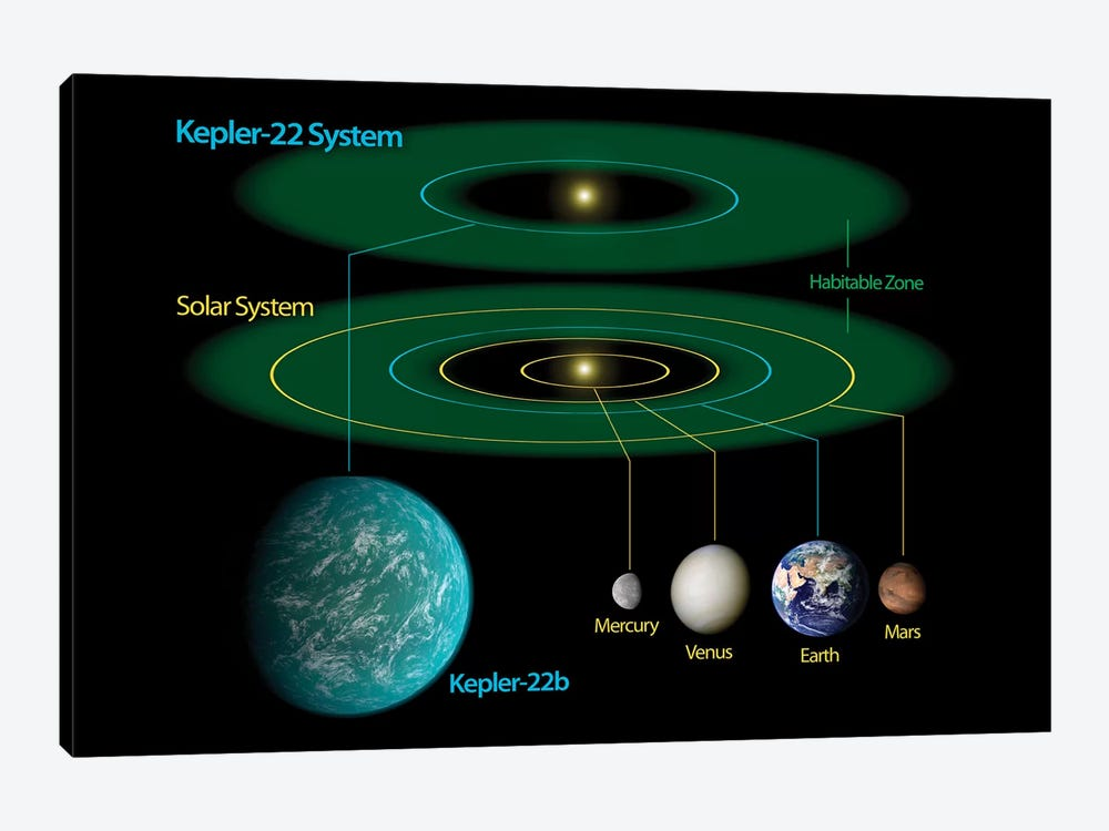 This Diagram Compares Our Own Solar System To Kepler-22 by Stocktrek Images 1-piece Canvas Artwork