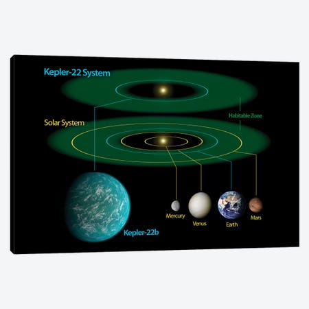 This Diagram Compares Our Own Solar System To Kepler-22 Canvas Print #TRK1744} by Stocktrek Images Canvas Art