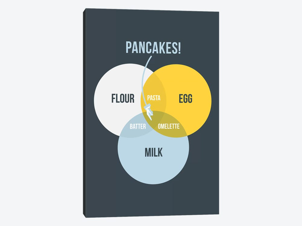 Pancakes by Stephen Wildish 1-piece Canvas Art