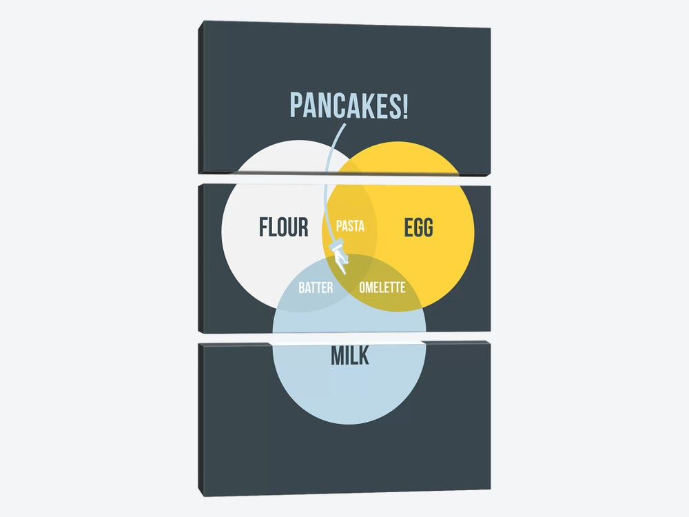 Pancakes by Stephen Wildish 3-piece Canvas Artwork