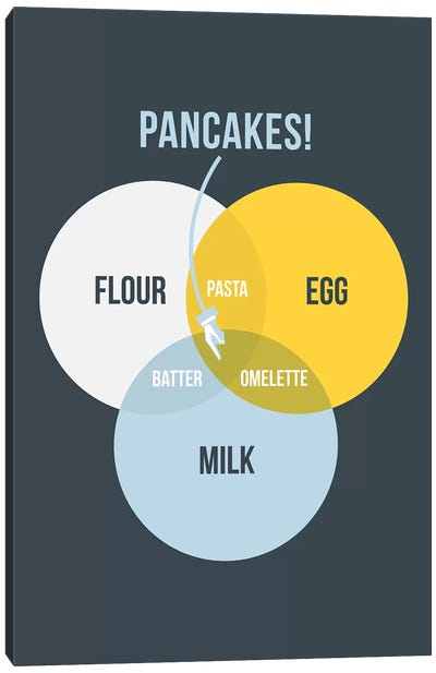 Pancakes Canvas Art Print