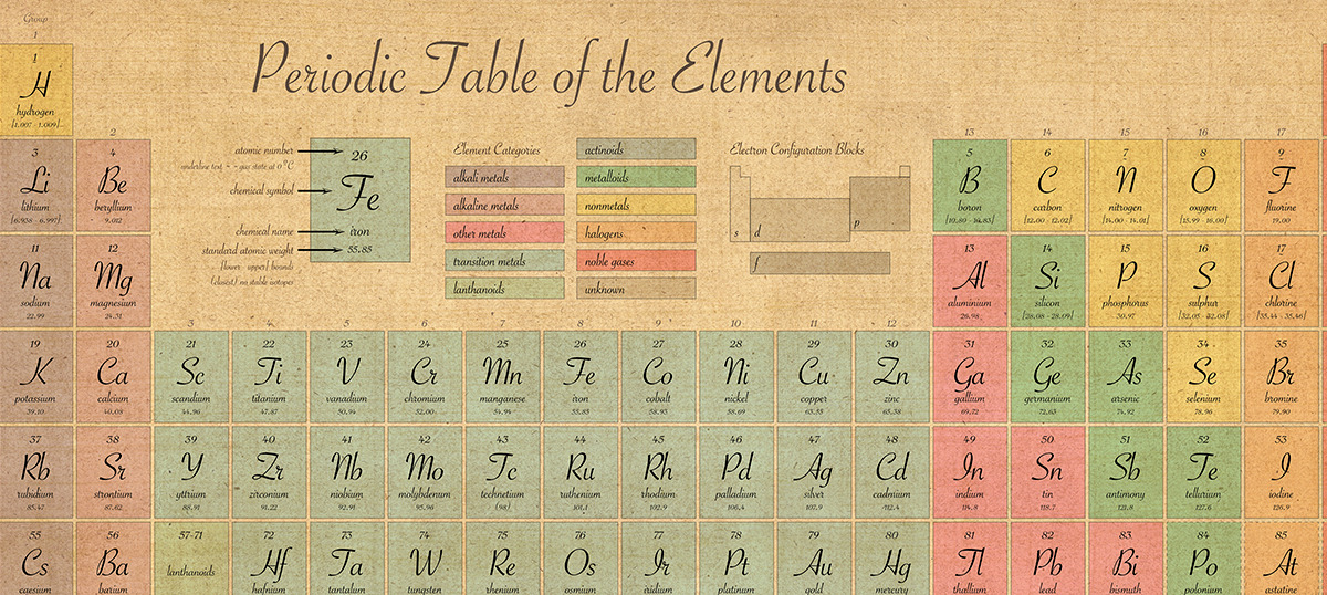 Chemistry Canvas Wall Art