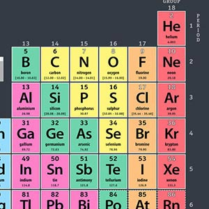 Periodic Table Canvas Prints